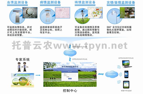 农作物病虫害实时监控物联网设备