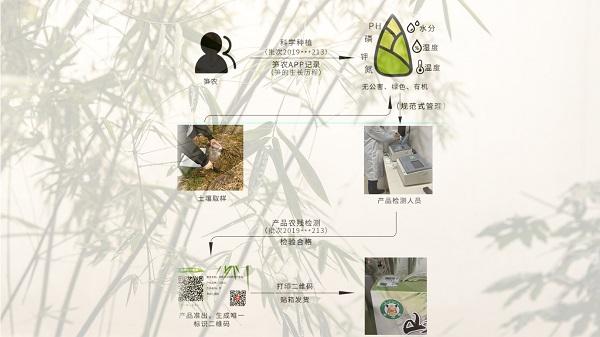 农业生产环境监测设施