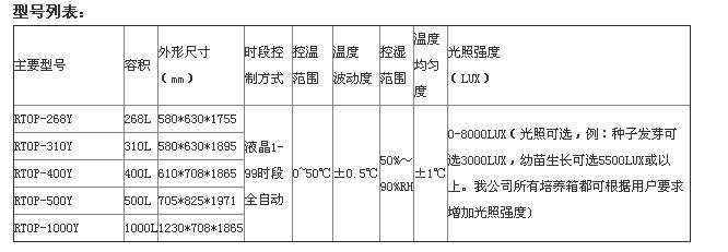 RTOP-500Y智能人工气候箱型号列表