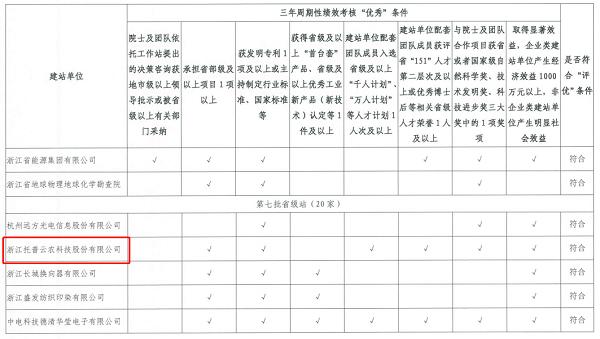 """新万博亚洲manbetx云农获""""优秀院士专家工作站"""""""